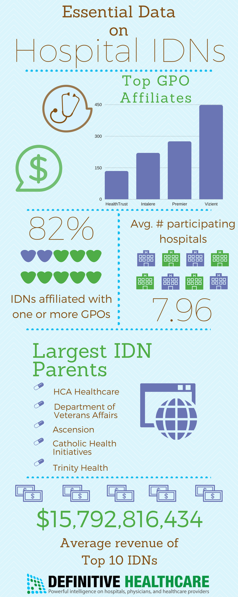Effects of IDN & GPO Consolidation on Healthcare Supply Chain